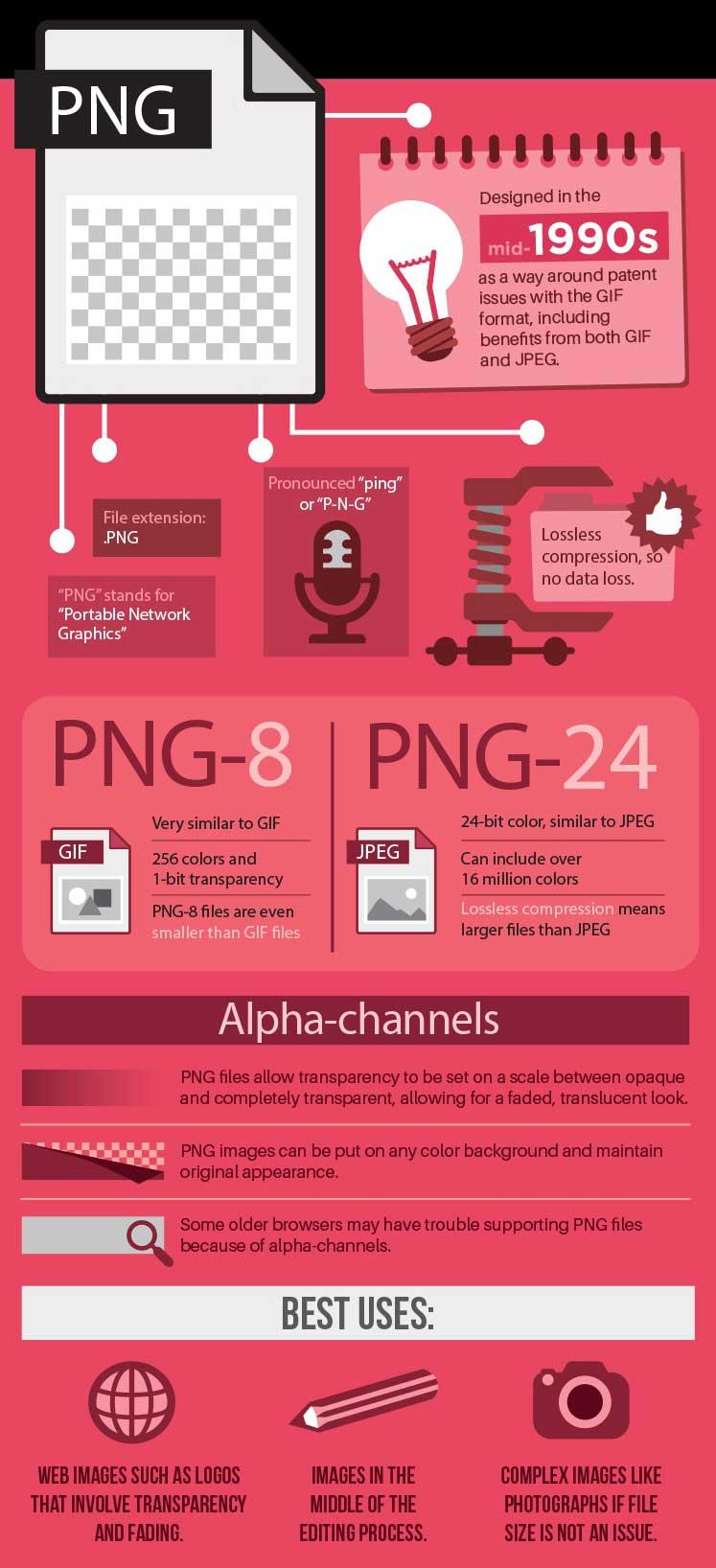 png resim formatı özellikleri